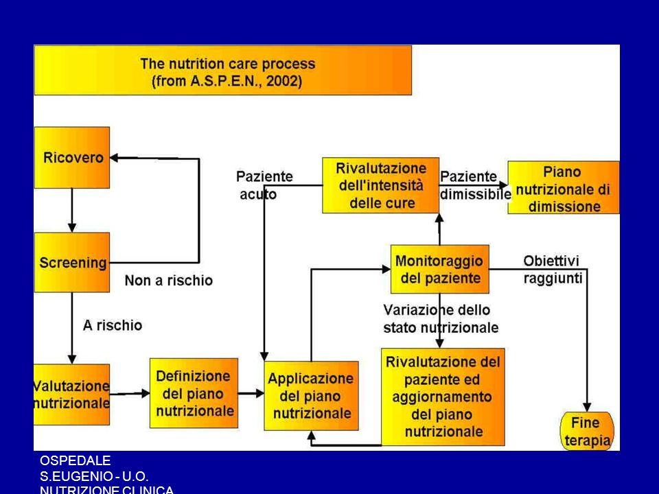 OSPEDALE S.EUGENIO - U.O. NUTRIZIONE CLINICA