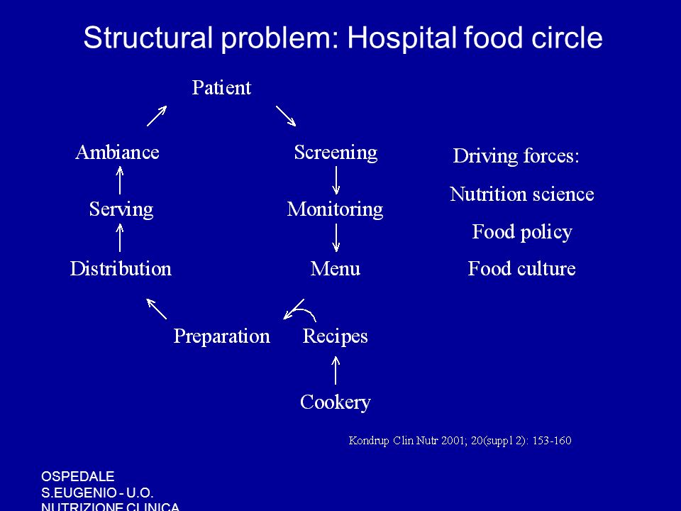 OSPEDALE S.EUGENIO - U.O. NUTRIZIONE CLINICA Structural problem: Hospital food circle