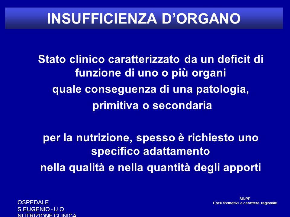 INSUFFICIENZA DORGANO Stato clinico caratterizzato da un deficit di funzione di uno o più organi quale conseguenza di una patologia, primitiva o secon