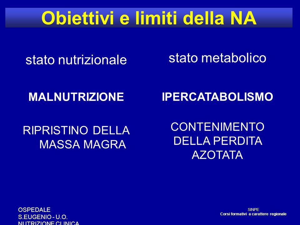 OSPEDALE S.EUGENIO - U.O. NUTRIZIONE CLINICA Obiettivi e limiti della NA stato nutrizionale MALNUTRIZIONE RIPRISTINO DELLA MASSA MAGRA SINPE Corsi for