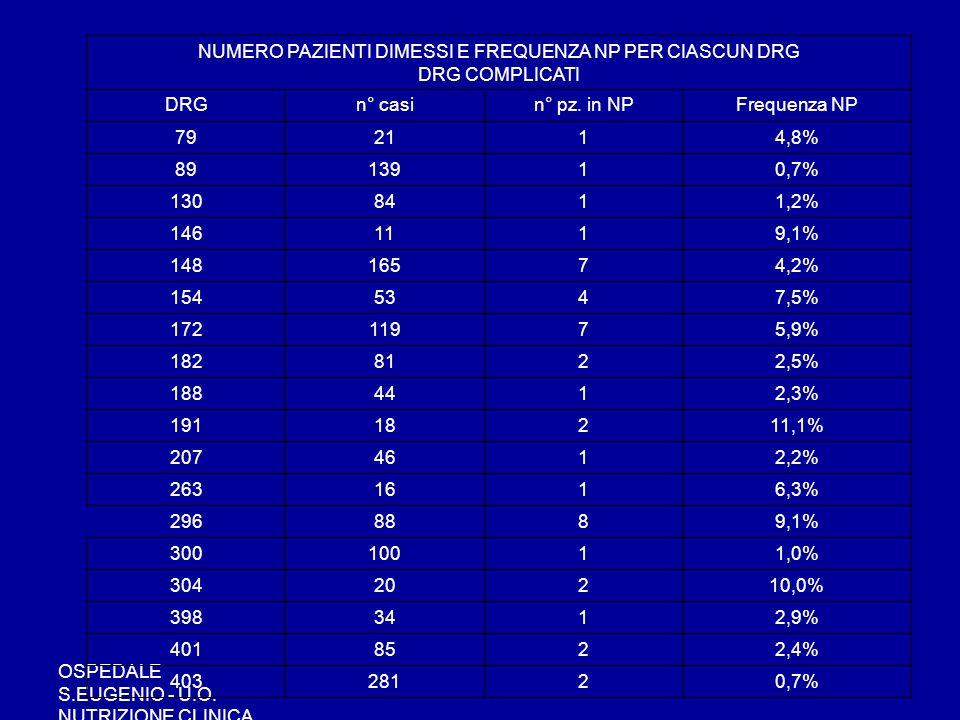 OSPEDALE S.EUGENIO - U.O. NUTRIZIONE CLINICA NUMERO PAZIENTI DIMESSI E FREQUENZA NP PER CIASCUN DRG DRG COMPLICATI DRGn° casin° pz. in NPFrequenza NP