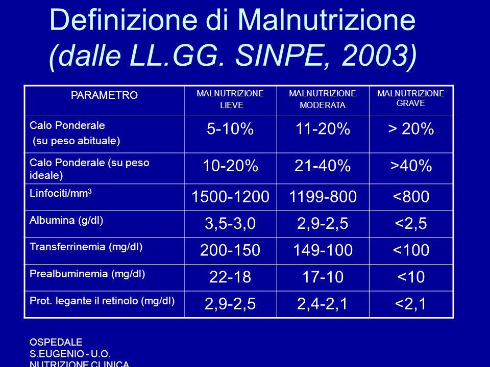 OSPEDALE S.EUGENIO - U.O. NUTRIZIONE CLINICA PARAMETRO MALNUTRIZIONE LIEVE MALNUTRIZIONE MODERATA MALNUTRIZIONE GRAVE Calo Ponderale (su peso abituale