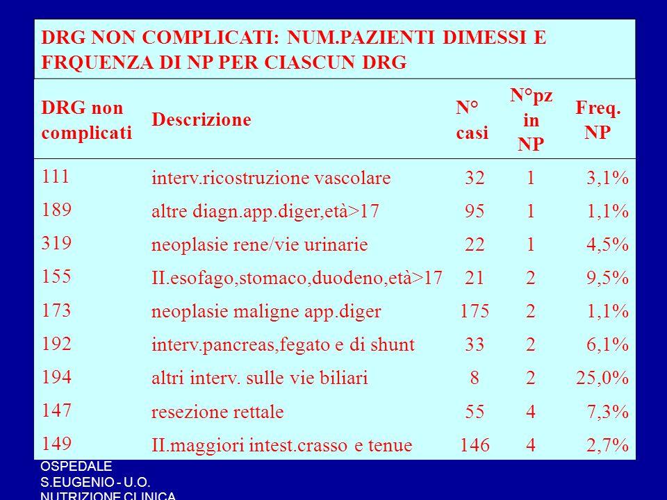 OSPEDALE S.EUGENIO - U.O. NUTRIZIONE CLINICA DRG NON COMPLICATI: NUM.PAZIENTI DIMESSI E FRQUENZA DI NP PER CIASCUN DRG DRG non complicati Descrizione
