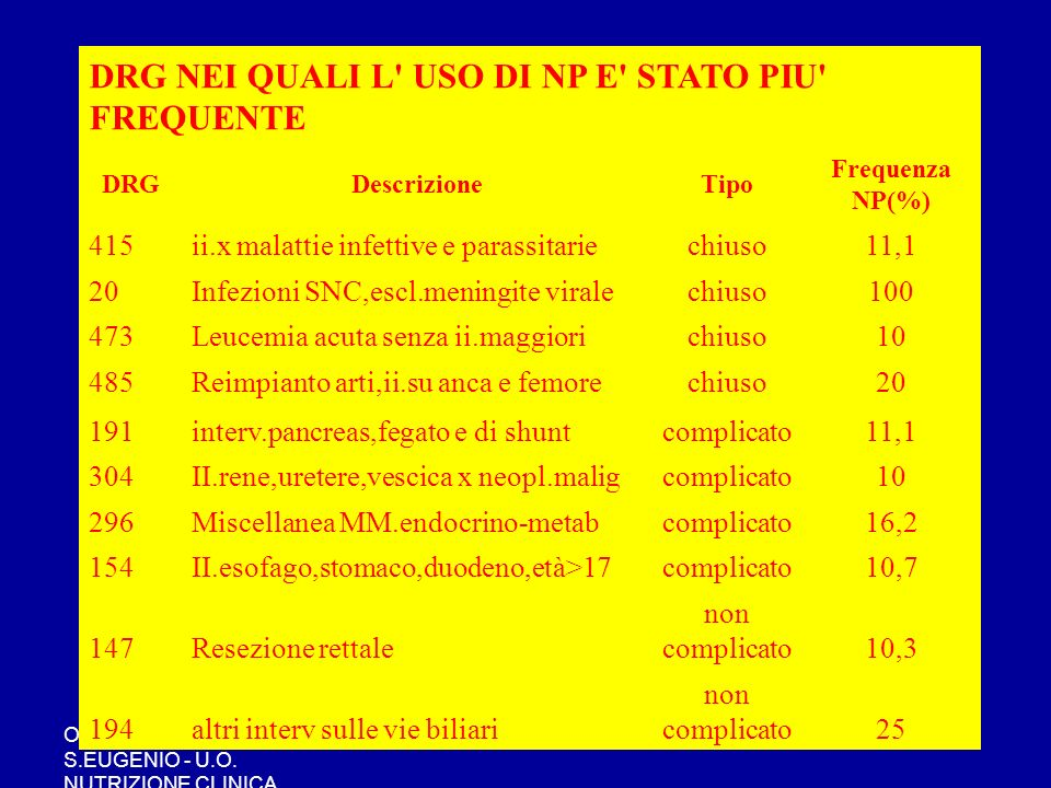 OSPEDALE S.EUGENIO - U.O. NUTRIZIONE CLINICA DRG NEI QUALI L' USO DI NP E' STATO PIU' FREQUENTE DRGDescrizioneTipo Frequenza NP(%) 415ii.x malattie in