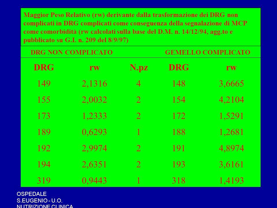 OSPEDALE S.EUGENIO - U.O. NUTRIZIONE CLINICA Maggior Peso Relativo (rw) derivante dalla trasformazione dei DRG non complicati in DRG complicati come c