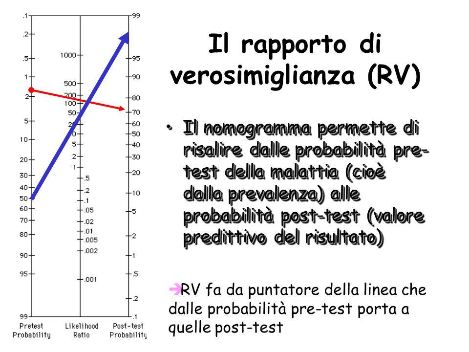è RV fa da puntatore della linea che dalle probabilità pre-test porta a quelle post-test Il nomogramma permette di risalire dalle probabilità pre- test della malattia (cioè dalla prevalenza) alle probabilità post-test (valore predittivo del risultato)Il nomogramma permette di risalire dalle probabilità pre- test della malattia (cioè dalla prevalenza) alle probabilità post-test (valore predittivo del risultato) Il rapporto di verosimiglianza (RV)