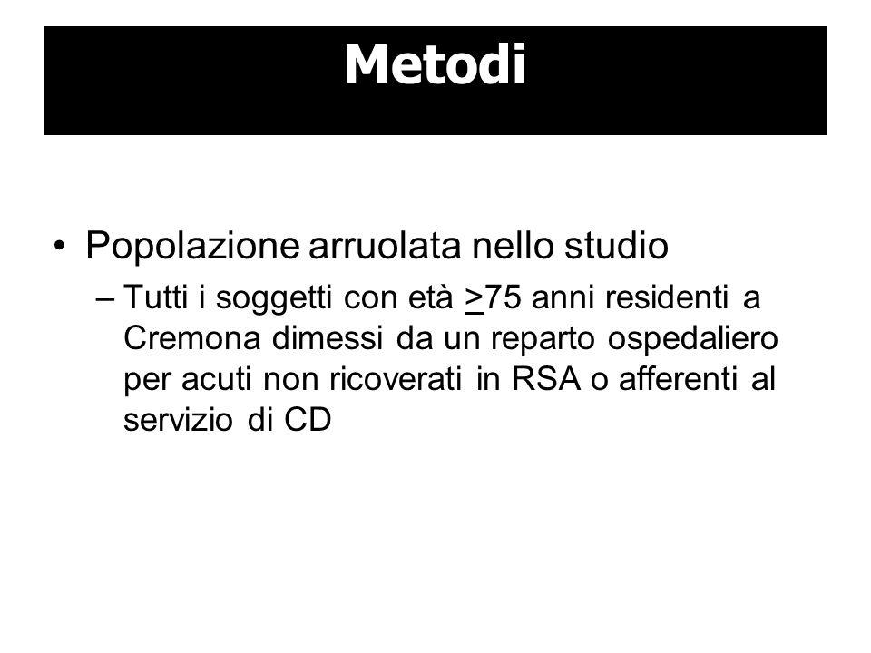 Metodi Popolazione arruolata nello studio –Tutti i soggetti con età >75 anni residenti a Cremona dimessi da un reparto ospedaliero per acuti non ricov