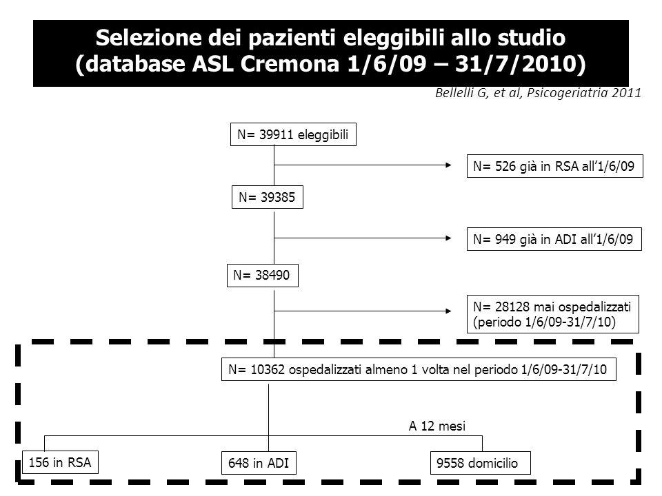 Selezione dei pazienti eleggibili allo studio (database ASL Cremona 1/6/09 – 31/7/2010) N= 39911 eleggibili N= 39385 N= 526 già in RSA all1/6/09 N= 38