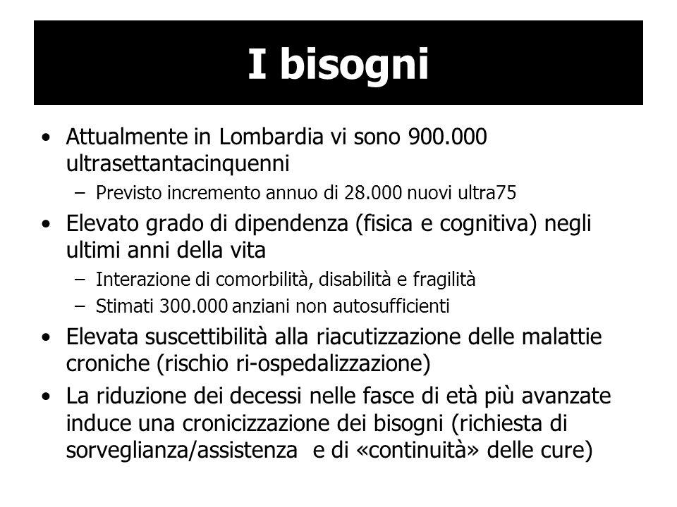 I bisogni Attualmente in Lombardia vi sono 900.000 ultrasettantacinquenni –Previsto incremento annuo di 28.000 nuovi ultra75 Elevato grado di dipenden