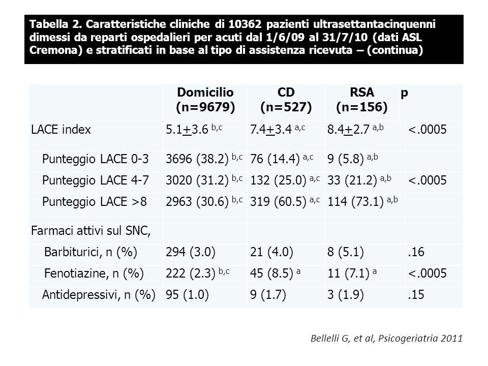 Tabella 2. Caratteristiche cliniche di 10362 pazienti ultrasettantacinquenni dimessi da reparti ospedalieri per acuti dal 1/6/09 al 31/7/10 (dati ASL