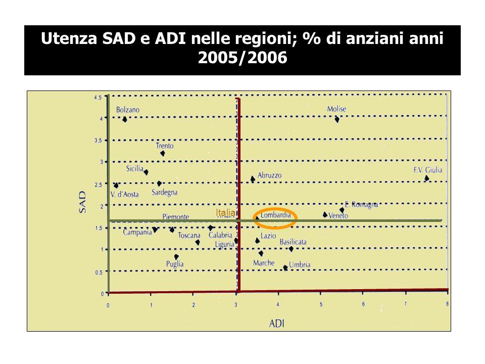 Utenza SAD e ADI nelle regioni; % di anziani anni 2005/2006 Italia