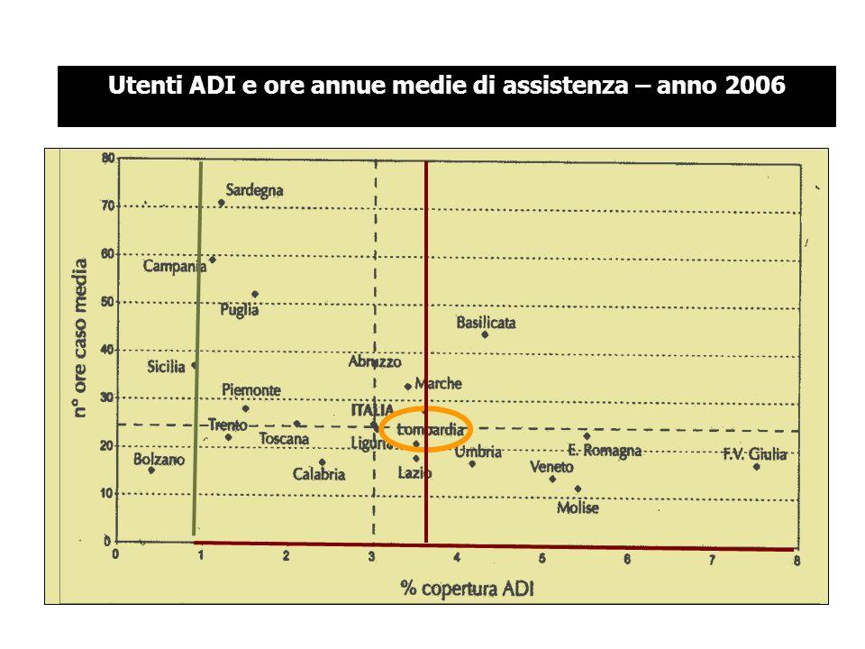 Utenti ADI e ore annue medie di assistenza – anno 2006