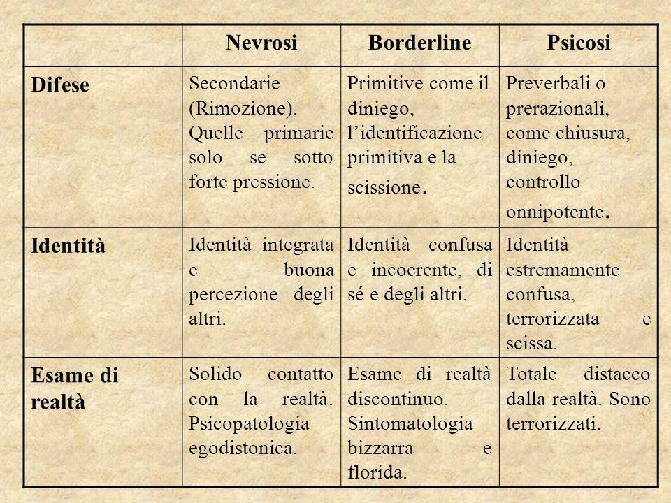 NevrosiBorderlinePsicosi Difese Secondarie (Rimozione). Quelle primarie solo se sotto forte pressione. Primitive come il diniego, lidentificazione pri