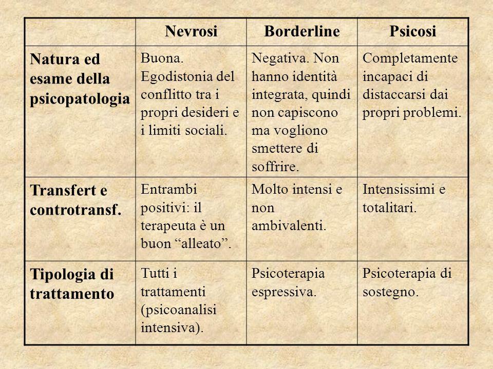 NevrosiBorderlinePsicosi Natura ed esame della psicopatologia Buona. Egodistonia del conflitto tra i propri desideri e i limiti sociali. Negativa. Non