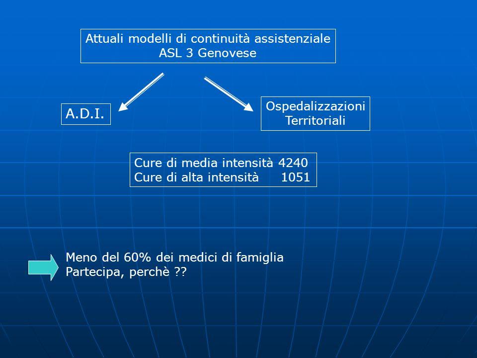 Attuali modelli di continuità assistenziale ASL 3 Genovese A.D.I.
