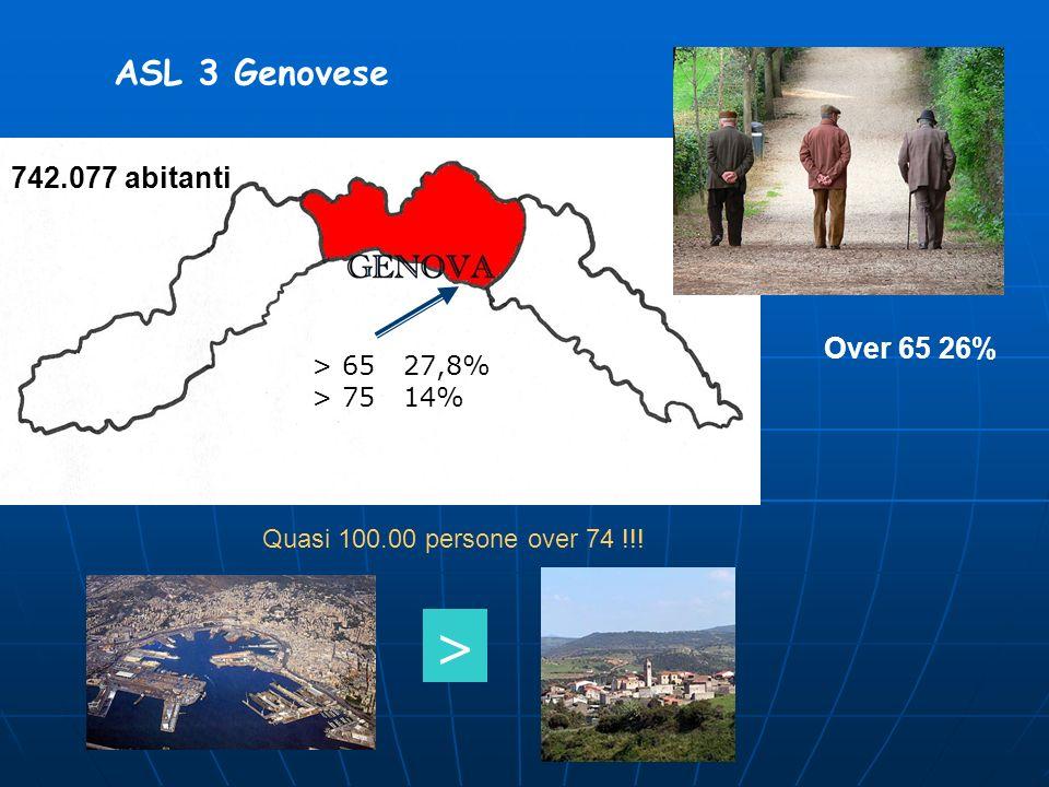 ASL 3 Genovese Over 65 26% Quasi 100.00 persone over 74 !!! 742.077 abitanti > 65 27,8% > 75 14% >