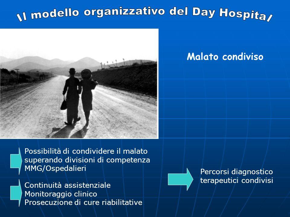 Malato condiviso Possibilità di condividere il malato superando divisioni di competenza MMG/Ospedalieri Continuità assistenziale Monitoraggio clinico Prosecuzione di cure riabilitative Percorsi diagnostico terapeutici condivisi