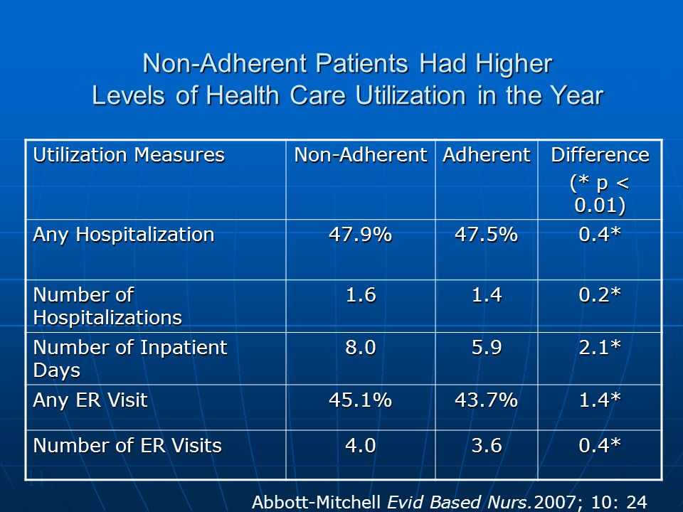 Non-Adherent Patients Had Higher Levels of Health Care Utilization in the Year 11 Utilization Measures Non-AdherentAdherentDifference (* p < 0.01) Any Hospitalization 47.9%47.5%0.4* Number of Hospitalizations 1.61.40.2* Number of Inpatient Days 8.05.92.1* Any ER Visit 45.1%43.7%1.4* Number of ER Visits 4.03.60.4* Abbott-Mitchell Evid Based Nurs.2007; 10: 24