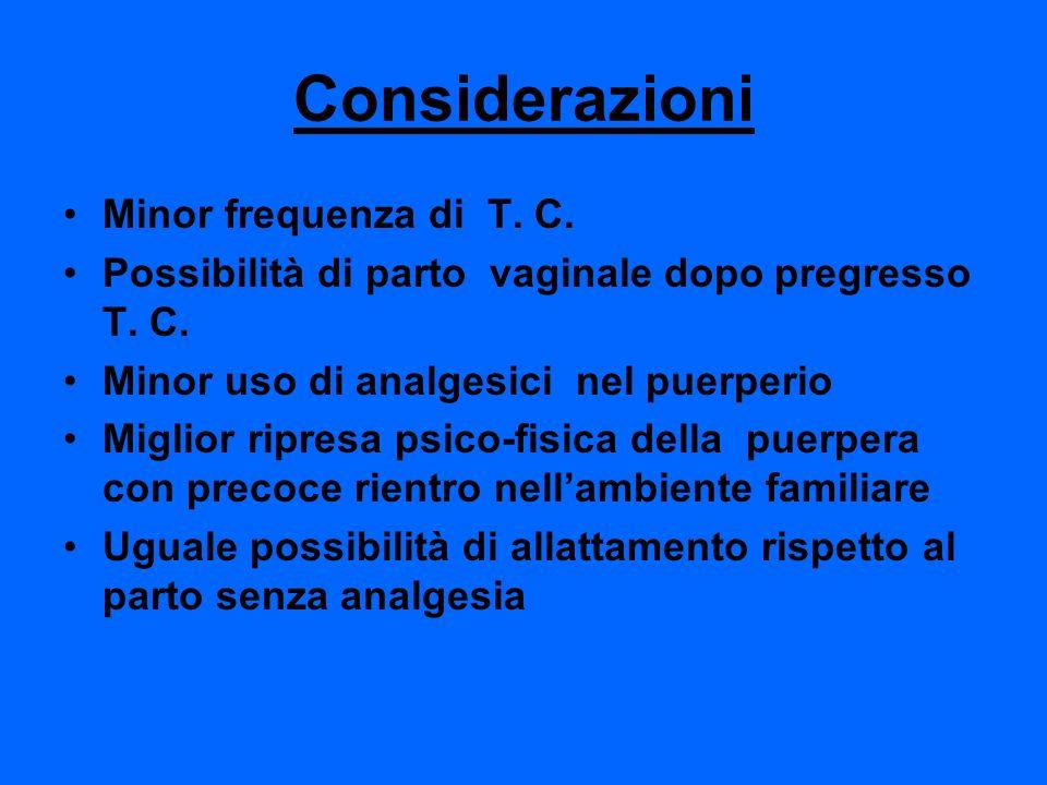Considerazioni Minor frequenza di T. C. Possibilità di parto vaginale dopo pregresso T. C. Minor uso di analgesici nel puerperio Miglior ripresa psico