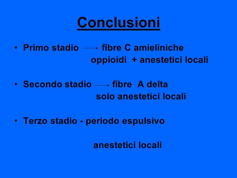 Conclusioni Primo stadio fibre C amieliniche oppioidi + anestetici locali Secondo stadio fibre A delta solo anestetici locali Terzo stadio - periodo e