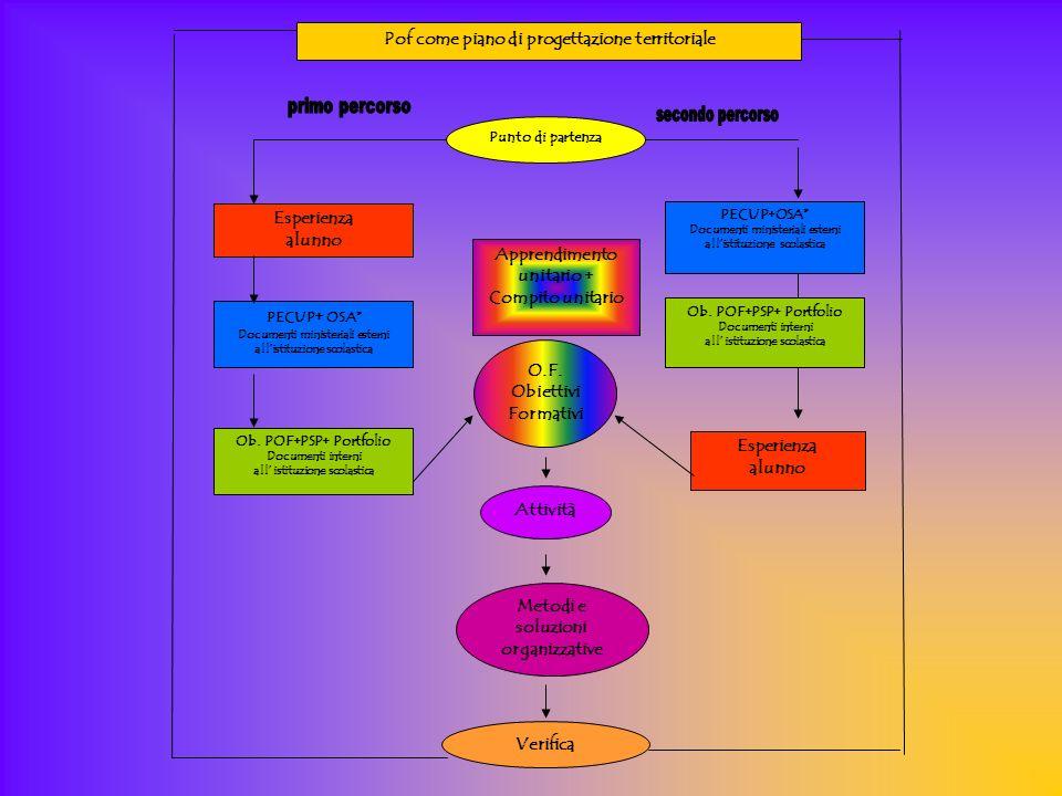 Esperienza alunno PECUP + OSA* Documenti ministeriali esterni allistituzione scolastica Ob.