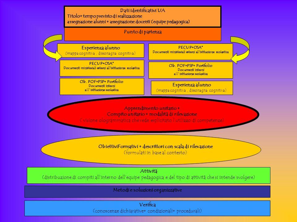 Punto di partenza Esperienza alunno (mappa cognitiva, dissonagna cognitiva) PECUP+OSA* Documenti ministeriali esterni allistituzione scolastica Ob.