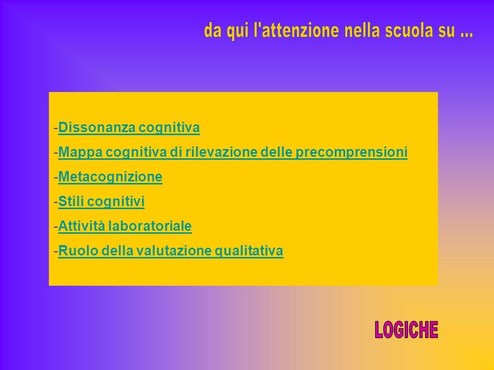 -Dissonanza cognitivaDissonanza cognitiva -Mappa cognitiva di rilevazione delle precomprensioniMappa cognitiva di rilevazione delle precomprensioni -MetacognizioneMetacognizione -Stili cognitiviStili cognitivi -Attività laboratorialeAttività laboratoriale -Ruolo della valutazione qualitativaRuolo della valutazione qualitativa
