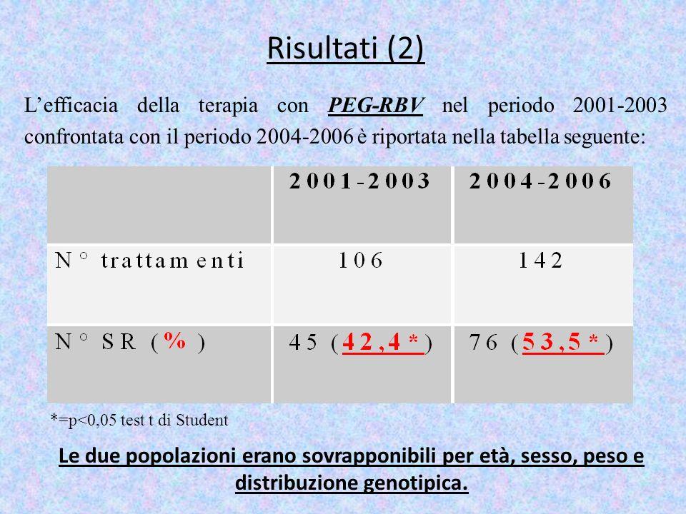 Risultati (2) Lefficacia della terapia con PEG-RBV nel periodo 2001-2003 confrontata con il periodo 2004-2006 è riportata nella tabella seguente: *=p<