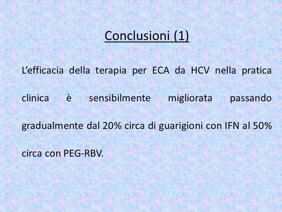 Conclusioni (1) Lefficacia della terapia per ECA da HCV nella pratica clinica è sensibilmente migliorata passando gradualmente dal 20% circa di guarig