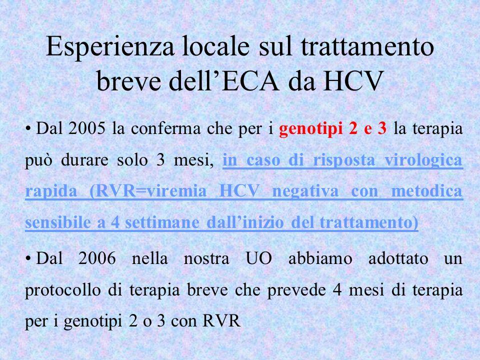 Esperienza locale sul trattamento breve dellECA da HCV Dal 2005 la conferma che per i genotipi 2 e 3 la terapia può durare solo 3 mesi, in caso di ris