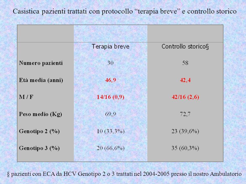 § pazienti con ECA da HCV Genotipo 2 o 3 trattati nel 2004-2005 presso il nostro Ambulatorio Casistica pazienti trattati con protocollo terapia breve
