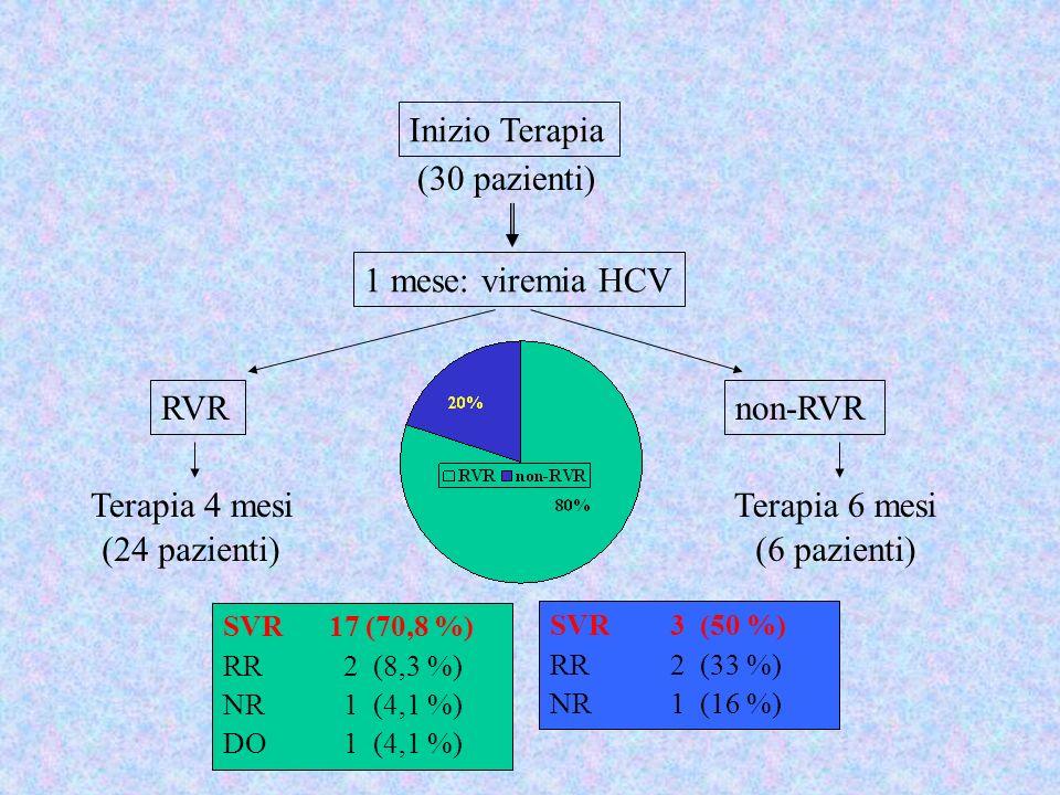 (30 pazienti) RVR Inizio Terapia 1 mese: viremia HCV non-RVR Terapia 4 mesi SVR 17 (70,8 %) RR 2 (8,3 %) NR 1 (4,1 %) DO 1 (4,1 %) (24 pazienti) Terap