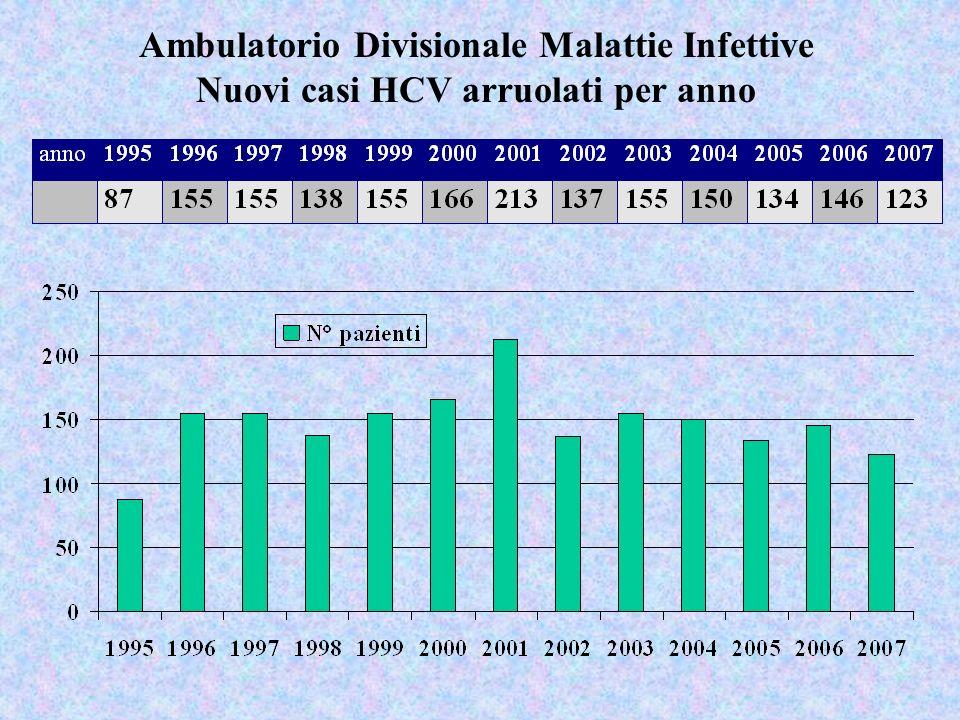 Ambulatorio Divisionale Malattie Infettive Nuovi casi HCV arruolati per anno