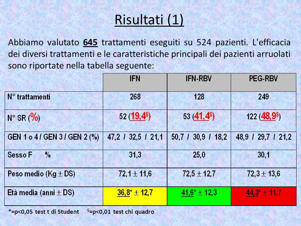 *=p<0,05 test t di Student $ =p<0,01 test chi quadro Risultati (1) Abbiamo valutato 645 trattamenti eseguiti su 524 pazienti. L'efficacia dei diversi