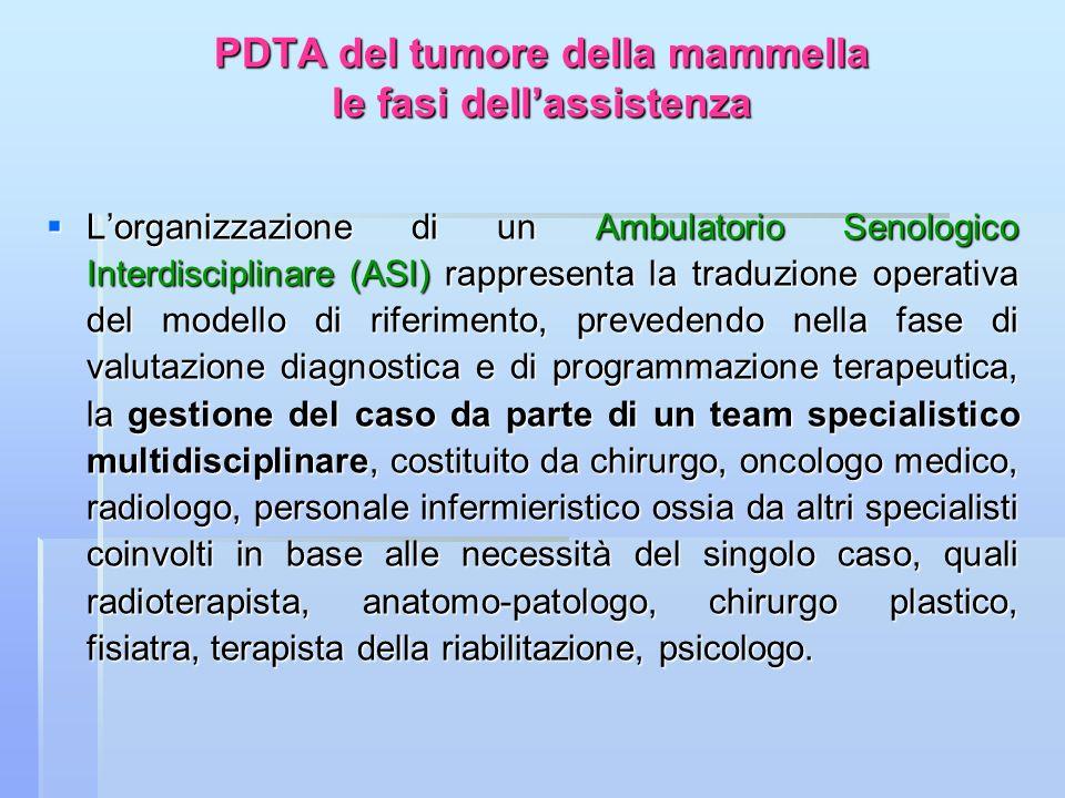 PDTA del tumore della mammella le fasi dellassistenza Lorganizzazione di un Ambulatorio Senologico Interdisciplinare (ASI) rappresenta la traduzione o