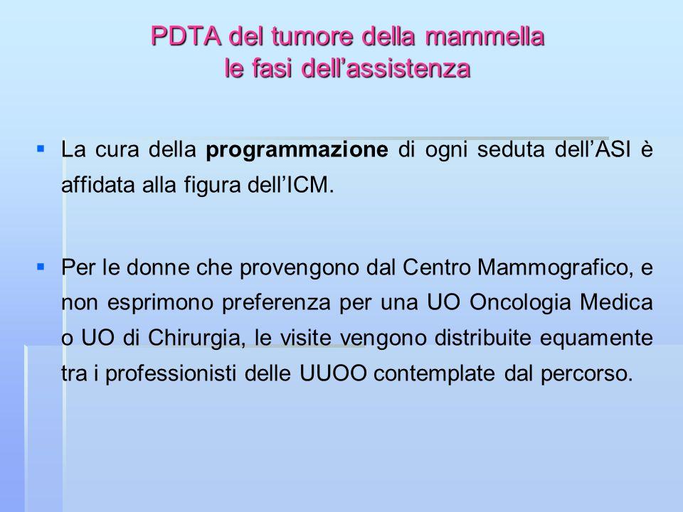 PDTA del tumore della mammella le fasi dellassistenza La cura della programmazione di ogni seduta dellASI è affidata alla figura dellICM. Per le donne