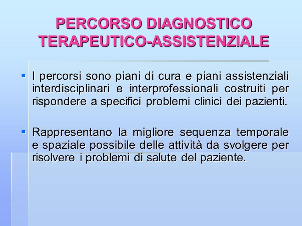 PERCORSO DIAGNOSTICO TERAPEUTICO-ASSISTENZIALE I percorsi sono piani di cura e piani assistenziali interdisciplinari e interprofessionali costruiti pe
