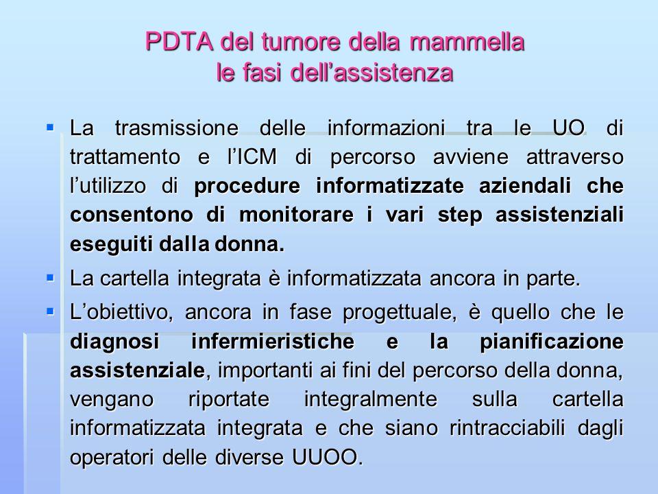 PDTA del tumore della mammella le fasi dellassistenza La trasmissione delle informazioni tra le UO di trattamento e lICM di percorso avviene attravers