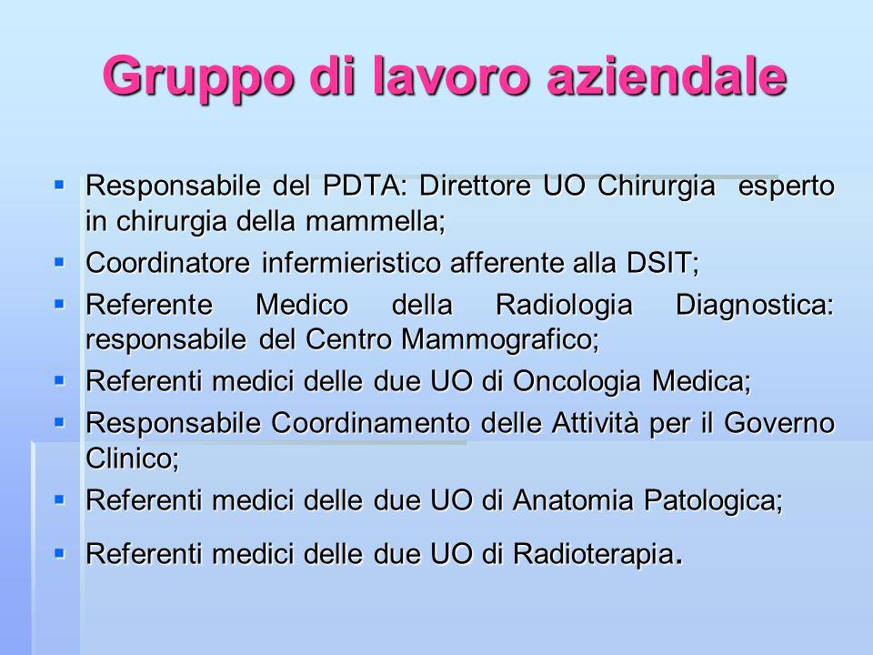 Gruppo di lavoro aziendale Responsabile del PDTA: Direttore UO Chirurgia esperto in chirurgia della mammella; Responsabile del PDTA: Direttore UO Chir