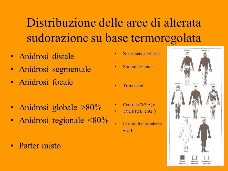 Distribuzione delle aree di alterata sudorazione su base termoregolata Anidrosi distale Anidrosi segmentale Anidrosi focale Anidrosi globale >80% Anidrosi regionale <80% Patter misto Neuropatia periferica Simpaticectomia Tronculare Centrale (MSA) o Periferica (PAF ) Lesioni fra ipotalamo e CIL