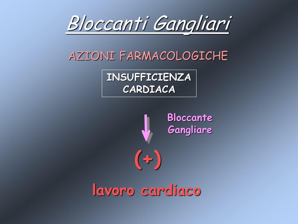 Bloccanti Gangliari AZIONI FARMACOLOGICHE Bloccante Gangliare INSUFFICIENZA CARDIACA (+) lavoro cardiaco