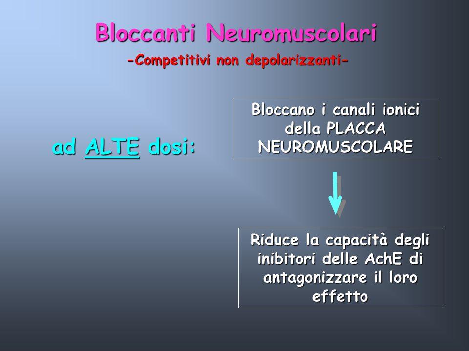 Bloccanti Neuromuscolari ad ALTE dosi: Bloccano i canali ionici della PLACCA NEUROMUSCOLARE Riduce la capacità degli inibitori delle AchE di antagoniz