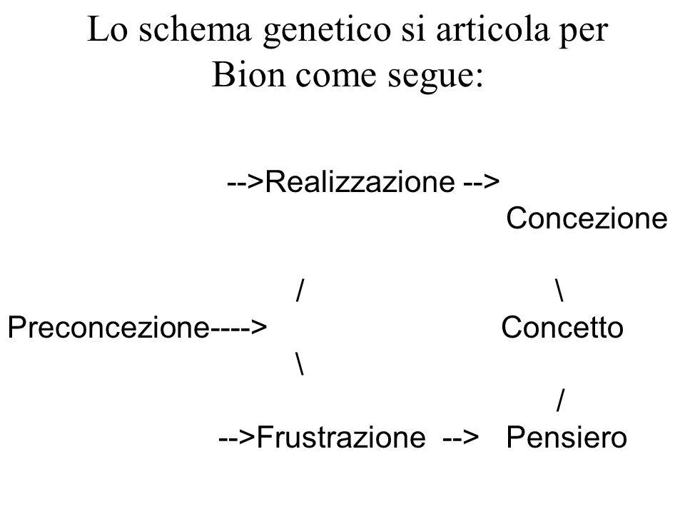 -->Realizzazione --> Concezione /\ Preconcezione----> Concetto \ / -->Frustrazione --> Pensiero Lo schema genetico si articola per Bion come segue: