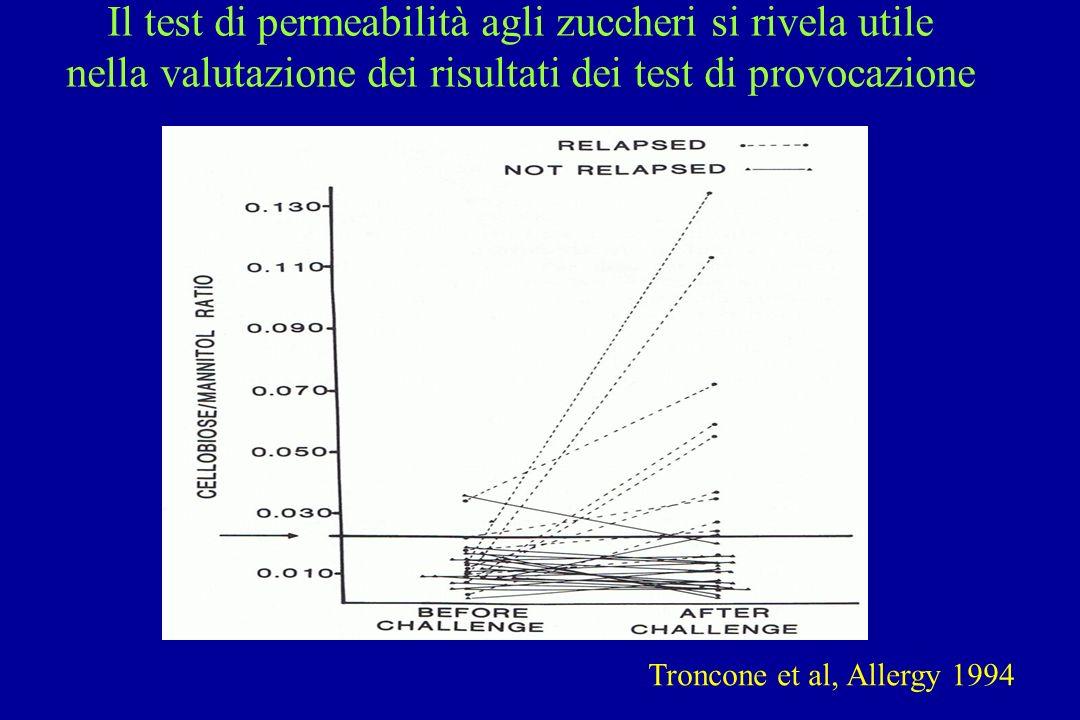 Il test di permeabilità agli zuccheri si rivela utile nella valutazione dei risultati dei test di provocazione Troncone et al, Allergy 1994