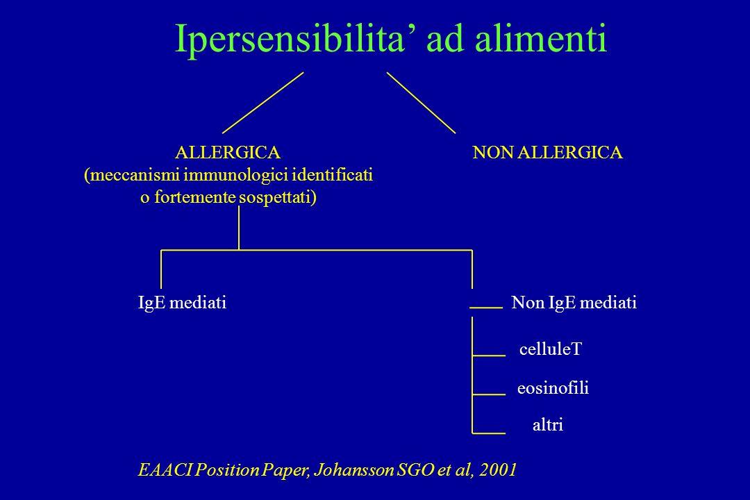 Ipersensibilita ad alimenti ALLERGICA (meccanismi immunologici identificati o fortemente sospettati) NON ALLERGICA IgE mediatiNon IgE mediati celluleT