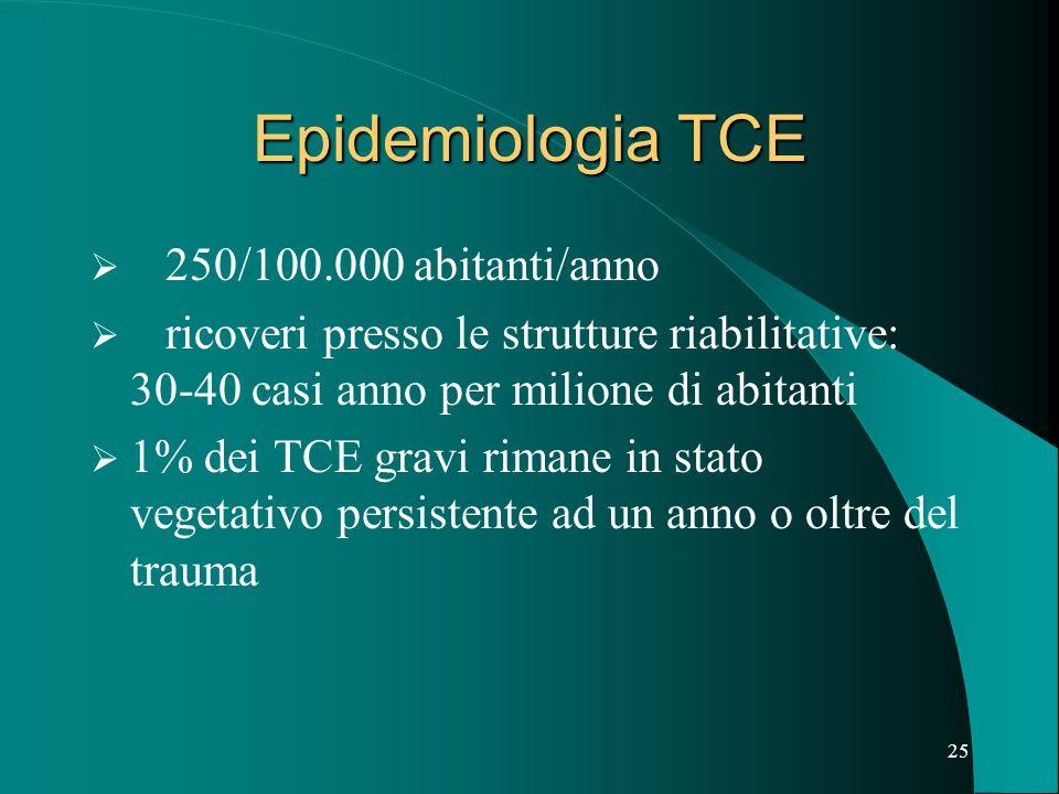 24 Conferenza Nazionale di Consenso Modalità di trattamento riabilitativo del traumatizzato cranio encefalico in fase acuta, criteri di trasferibilità in strutture riabilitative e indicazioni a percorsi appropriati Modena 20-21 Giugno 2000