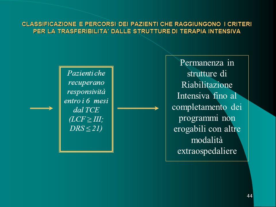 43 CLASSIFICAZIONE E PERCORSI DEI PAZIENTI CHE RAGGIUNGONO I CRITERI PER LA TRASFERIBILITA DALLE STRUTTURE DI TERAPIA INTENSIVA CLASSE III Pazienti a bassa responsività (SV o minima responsività); LCF 21 Accoglimento in strutture riabilitative ospedaliere di Riabilitazione Intensiva con programmi specificamente dedicati a: Completamento della stabilizzazione clinica Valutazione longitudinale della responsività e facilitazioni al contatto con lambiente Assistenza medico specialistica ed infermieristica dedicata h 24 Recupero delle autonomie possibili (respiratorie, nutrizionali ecc) Prevenzione-Gestione delle complicanze; Informazione, supporto ed educazione terapeutica ai famigliari e care-givers