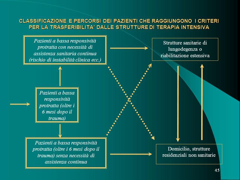 44 CLASSIFICAZIONE E PERCORSI DEI PAZIENTI CHE RAGGIUNGONO I CRITERI PER LA TRASFERIBILITA DALLE STRUTTURE DI TERAPIA INTENSIVA Pazienti che recuperano responsività entro i 6 mesi dal TCE (LCF III; DRS 21) Permanenza in strutture di Riabilitazione Intensiva fino al completamento dei programmi non erogabili con altre modalità extraospedaliere