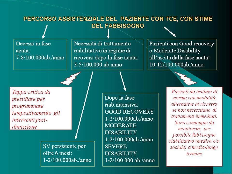 71 PERCORSO ASSISTENZIALE DEL PAZIENTE CON TCE, CON STIME DEL FABBISOGNO Pazienti con TCE nella intera popolazione: da 600 a 4000 ogni 100.000 abitanti/anno Decessi extraospedalieri per TCE :11-12/100.000ab./anno Pazienti che arrivano al Pronto Soccorso per TCE: 400-800/100.000 ab./anno Pazienti ricoverati per TCE: dai 100 ai 300/100.000 ab./anno Pazienti ricoverati in Rianimazione- Neurochirurgia: 22/100.000 ab./anno Tappa critica da presidiare per programmare la tempestiva presa in carico riabilitativa in fase post- acuta