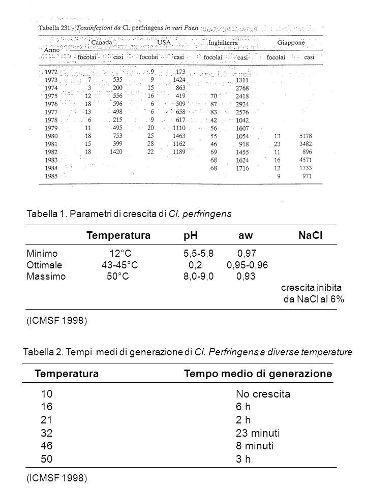 Minimo 12°C 5,5-5,8 0,97 Ottimale 43-45°C 0,2 0,95-0,96 Massimo 50°C 8,0-9,0 0,93 crescita inibita da NaCl al 6% TemperaturapH aw NaCl (ICMSF 1998) Ta